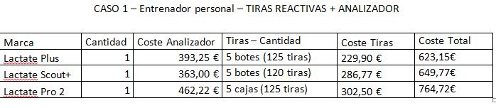 Caso 1. Comparación Económica 3 analizadores