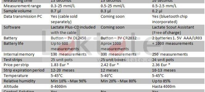 Comparativa 3 analizadores_EN