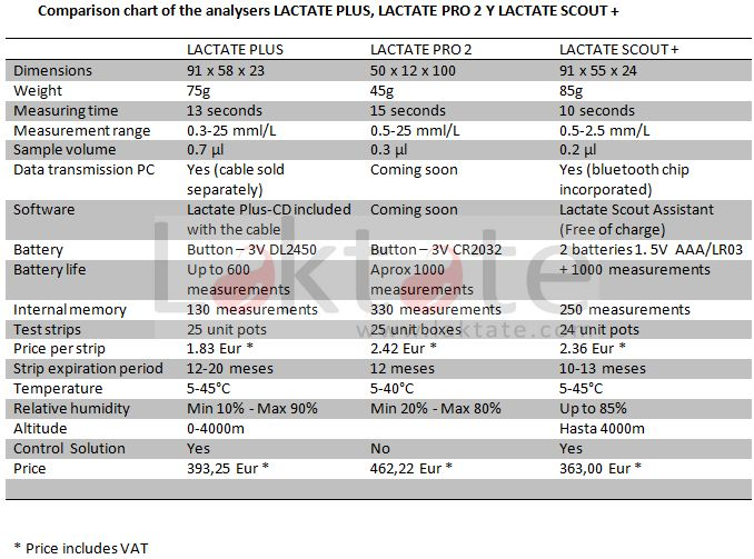 Comparison between 3 portable lactate analysers