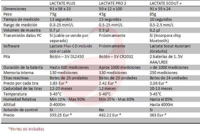 Comparativa 3 analizadores