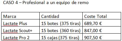 Caso 4. Comparación Económica 3 analizadores